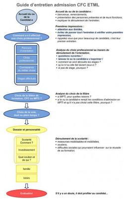 processus_admission_ETML